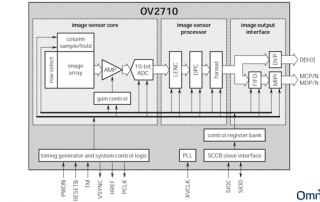 OmniVision OV2710 Block Diagram