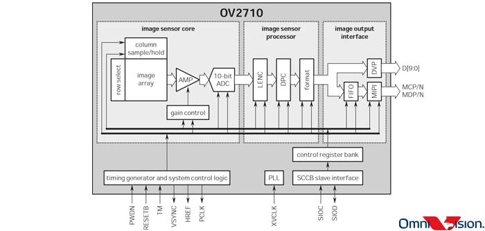 OmniVision OV2710 Block Diagram