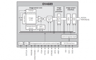 OV4689 Block Diagram